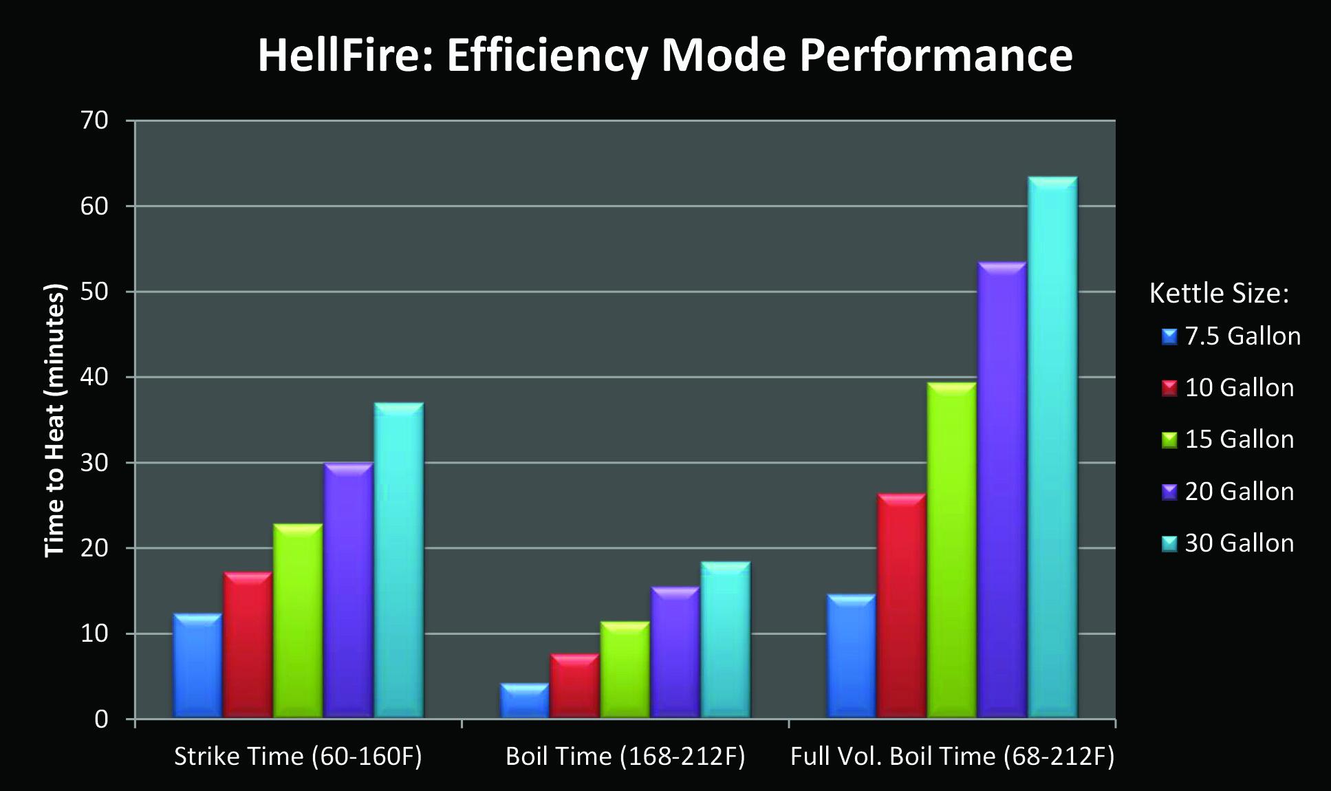 Burner Hellfire Floor Model