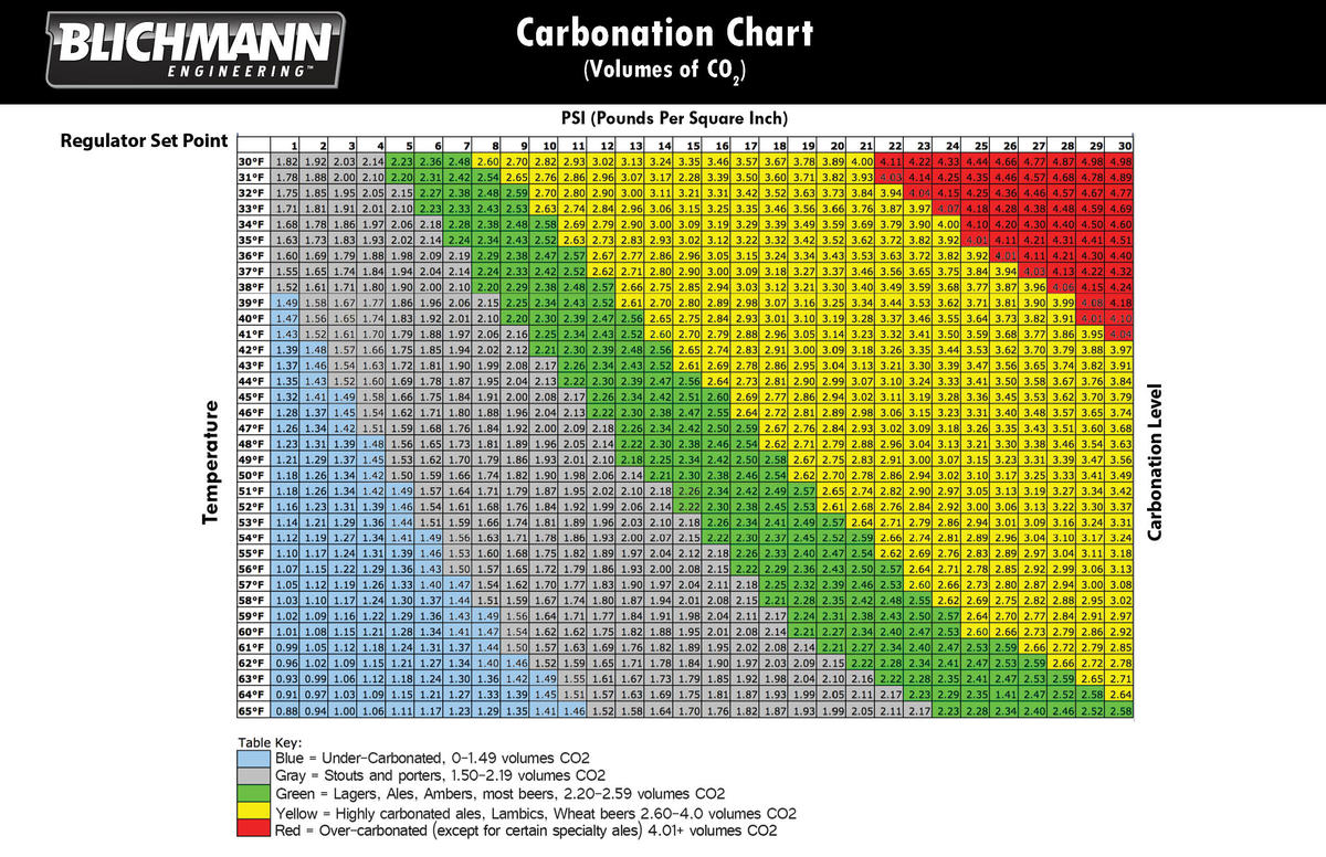 Quickcarb carbonation chart nvjuhfo Images
